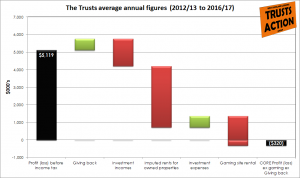 The Trusts average annual figures (2012/13 to 2016/17) showing total profit to a core business loss